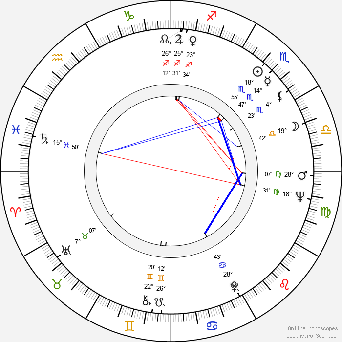 María Dulce - Birth horoscope chart