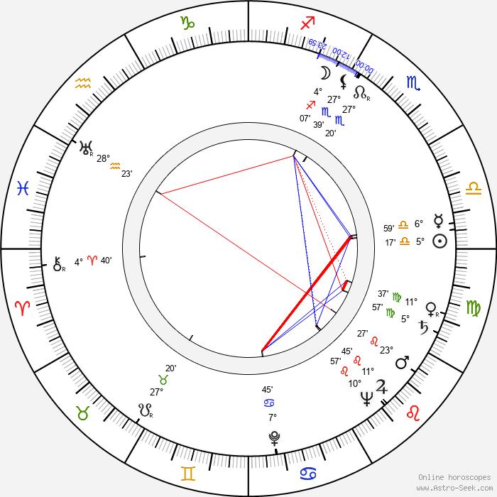 Mária Ďuričková - Birth horoscope chart