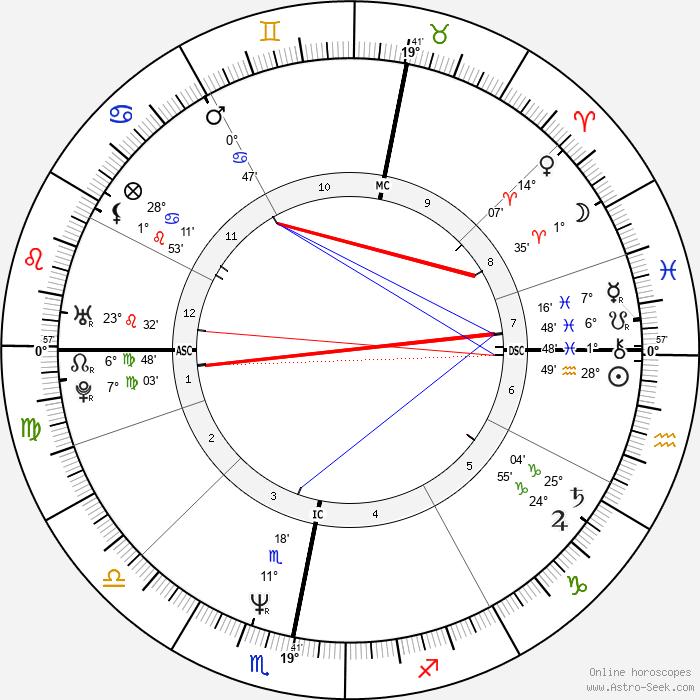 Maria Eagle - Birth horoscope chart