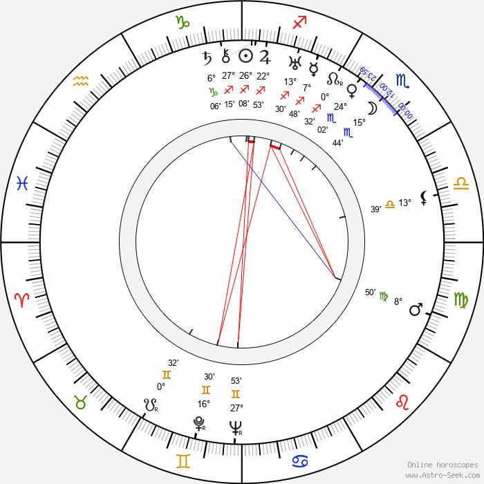 Mária Fábryová - Birth horoscope chart