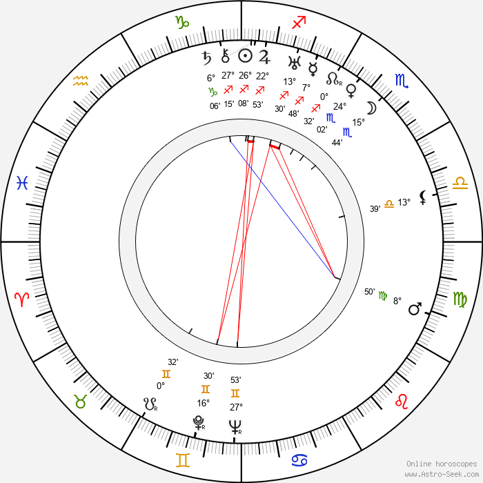 Mária Fábryová - Birth horoscope chart