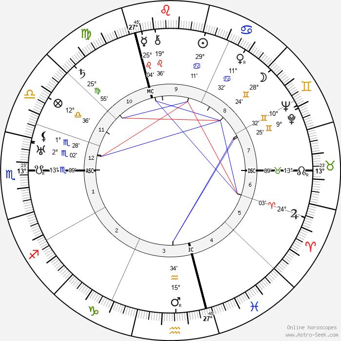 Maria Falconetti - Birth horoscope chart