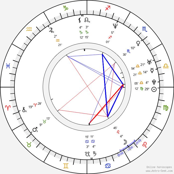 Maria Golubkina - Birth horoscope chart