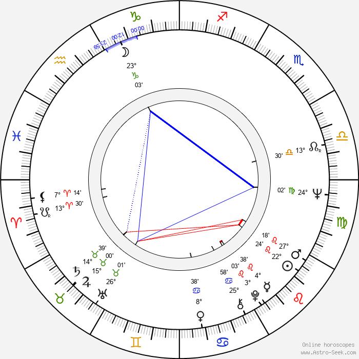 Maria Grazia Buccella - Birth horoscope chart