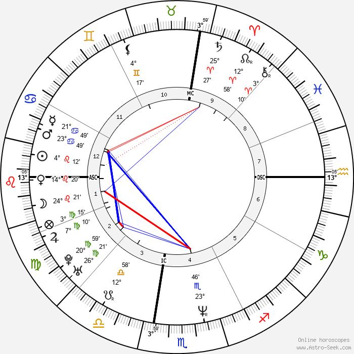 Maria Grazia Cucinotta - Birth horoscope chart