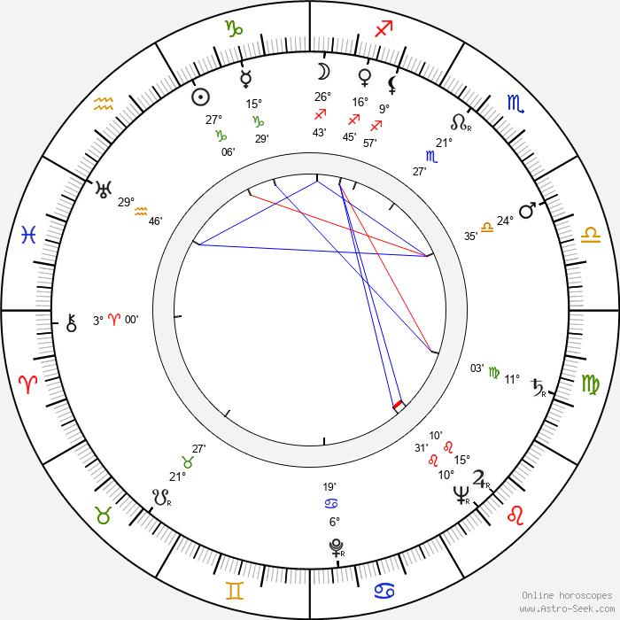 Mária Hájková - Birth horoscope chart