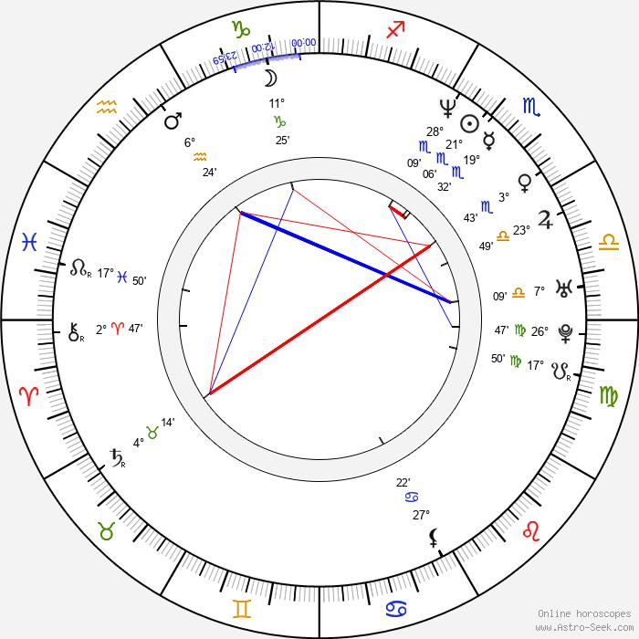 Maria Herrera - Birth horoscope chart