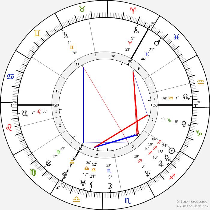 Maria Hirse - Birth horoscope chart