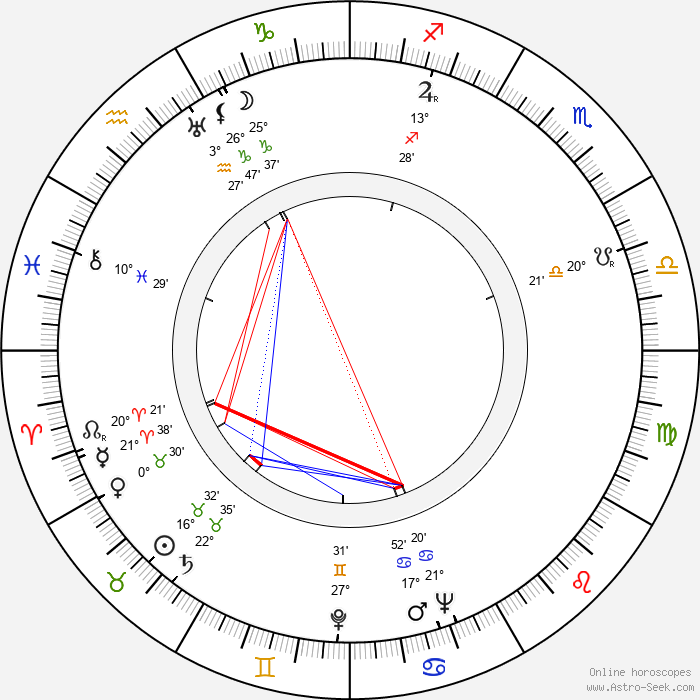 Mária Hojerová - Birth horoscope chart