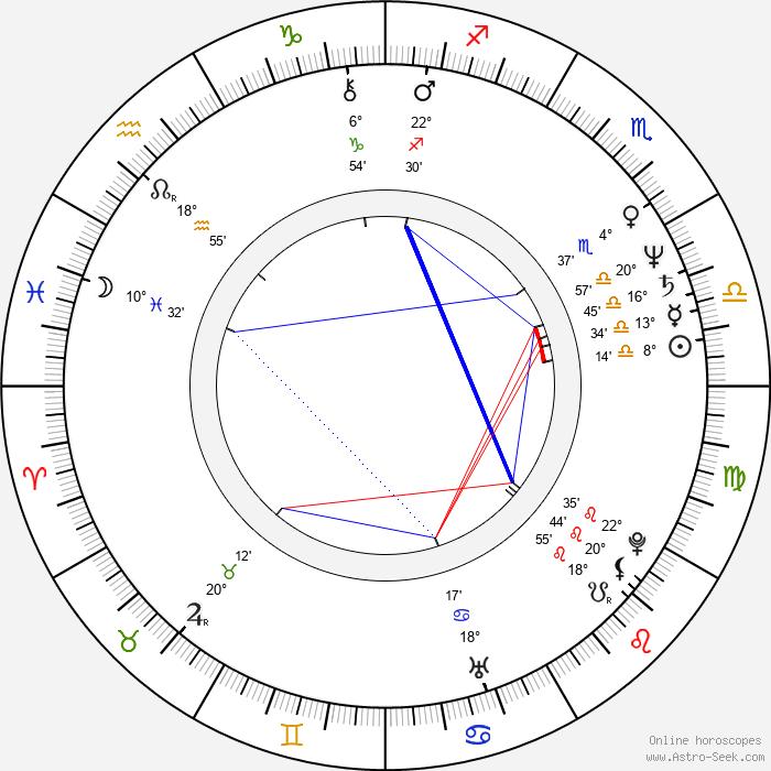 María Irigoyen Pérez - Birth horoscope chart