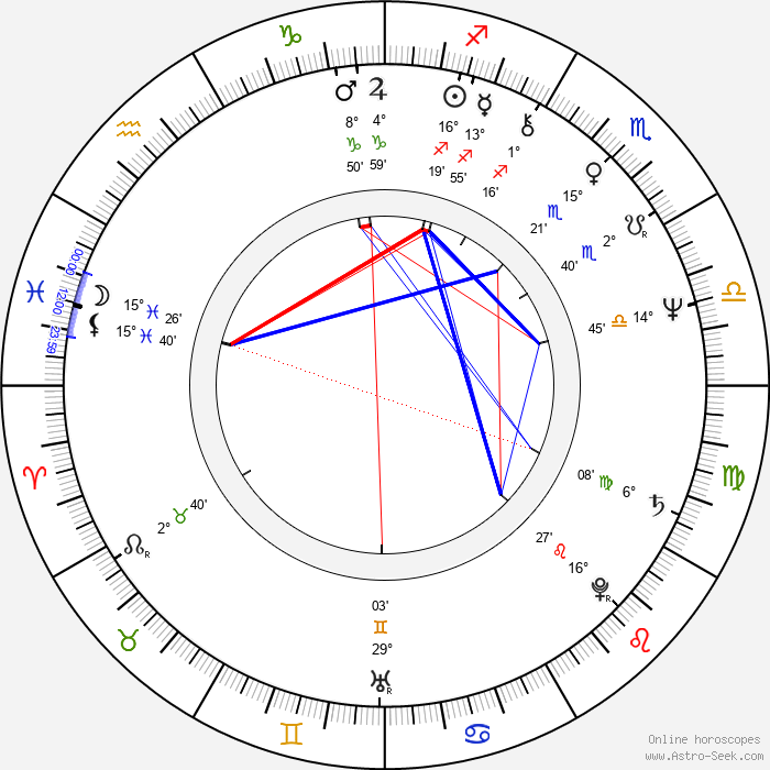 María José Goyanes - Birth horoscope chart