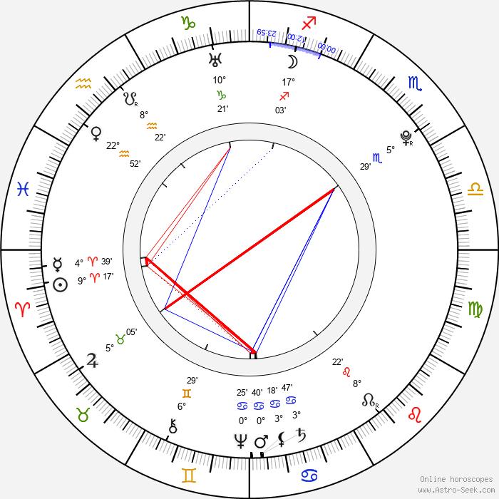 Maria Josepha - Birth horoscope chart