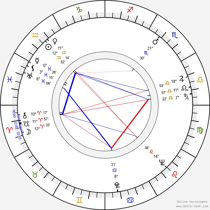 Maria Koscialkowska - Birth horoscope chart