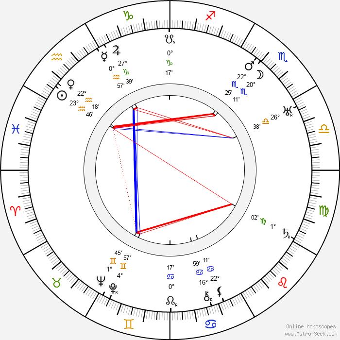 Maria Loja - Birth horoscope chart