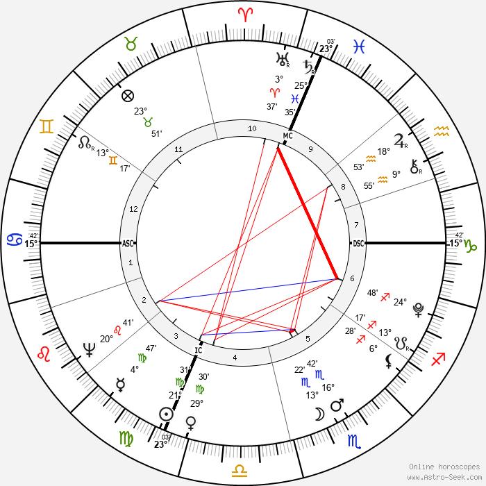 Luigi Cherubini - Birth horoscope chart