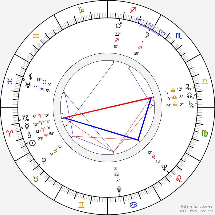 María Luisa Bemberg - Birth horoscope chart