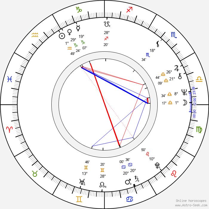 María Luisa San José - Birth horoscope chart