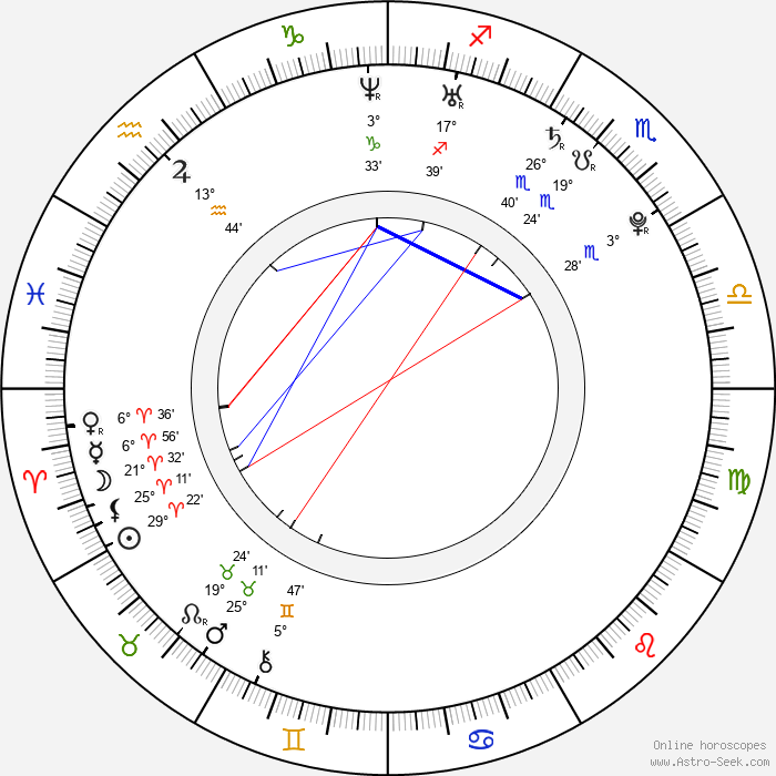 Maria Mashkova - Birth horoscope chart