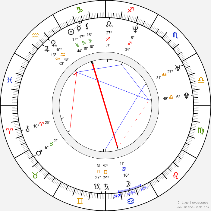 Maria Matsouka - Birth horoscope chart