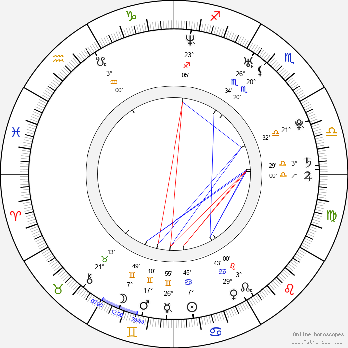 Maria Maya - Birth horoscope chart