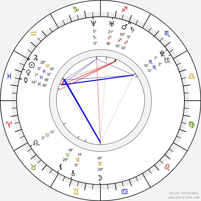 Maria Mena - Birth horoscope chart