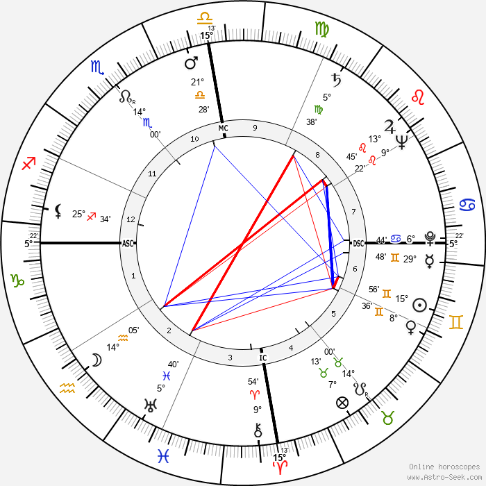 Maria Montez - Birth horoscope chart