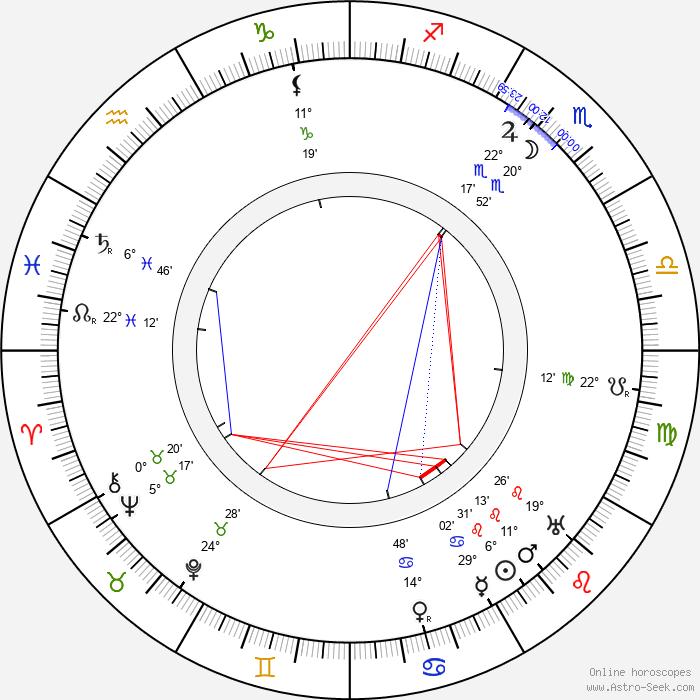 Maria Ouspenskaya - Birth horoscope chart