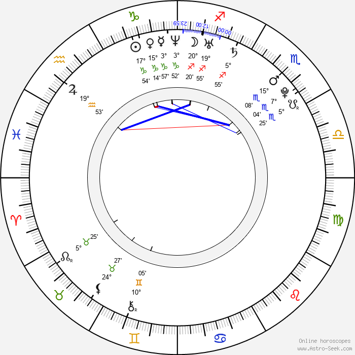 Maria Ozawa - Birth horoscope chart