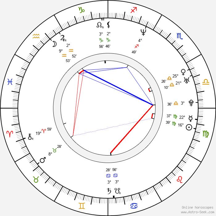 Maria Peszek - Birth horoscope chart