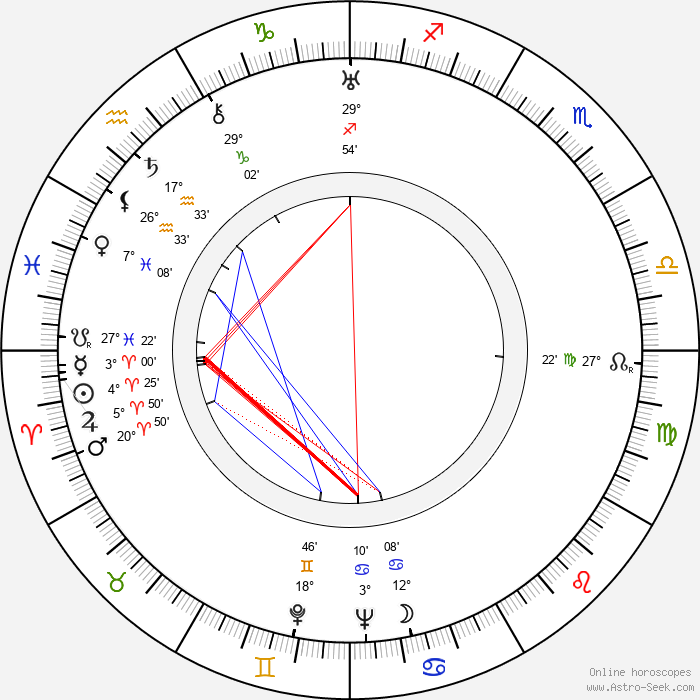 Maria Ray - Birth horoscope chart