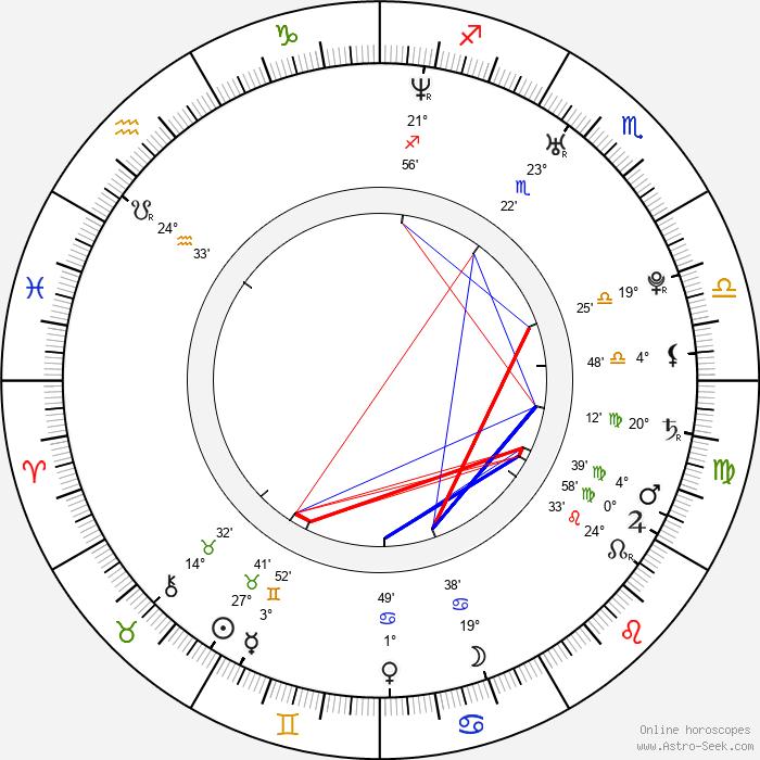 María Ruiz - Birth horoscope chart