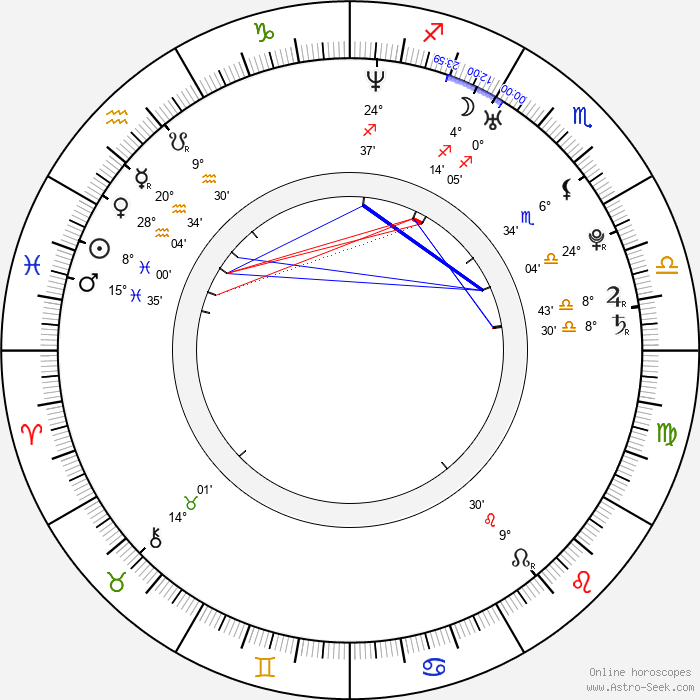 Maria Sansone - Birth horoscope chart