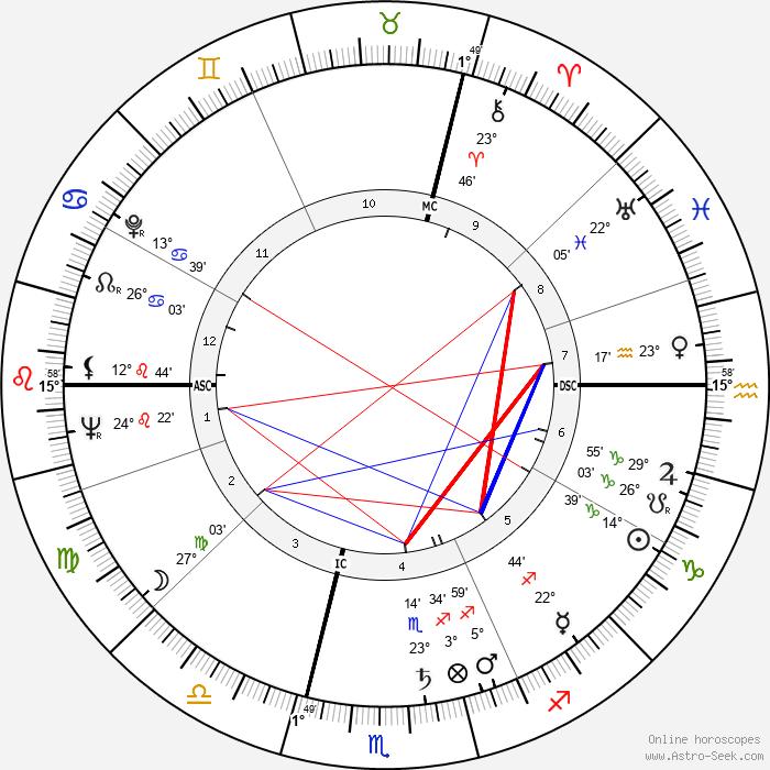 Maria Schell - Birth horoscope chart
