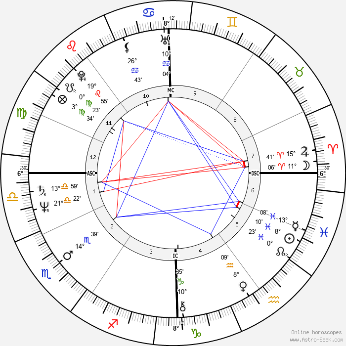 Maria Schneider - Birth horoscope chart