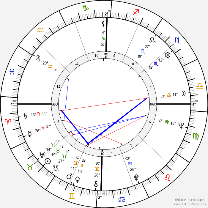 Maria Scicolone - Birth horoscope chart
