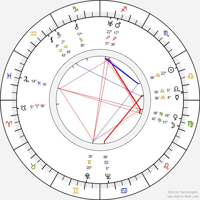 Mária Secová - Birth horoscope chart