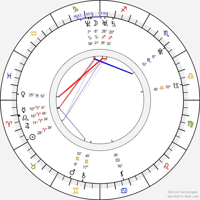 Maria Sharapova - Birth horoscope chart