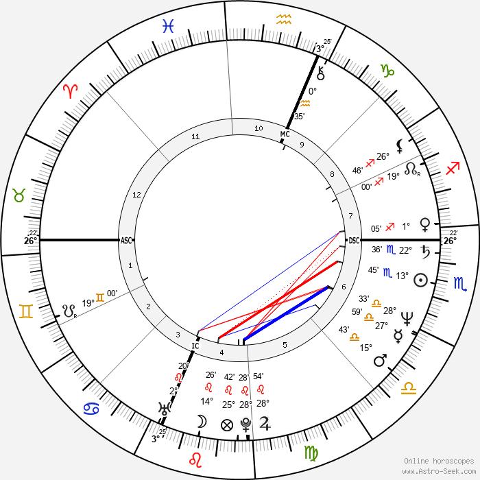 Maria Shriver - Birth horoscope chart