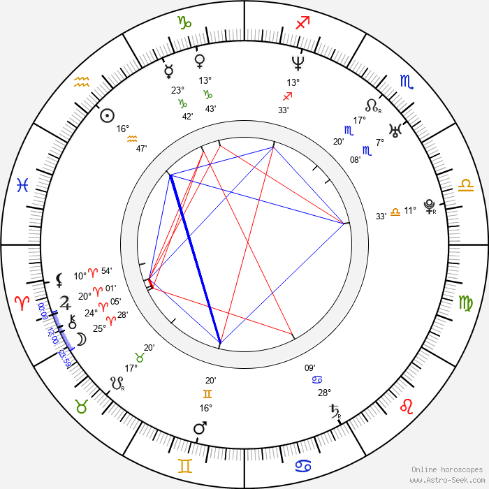 Maria Simon - Birth horoscope chart