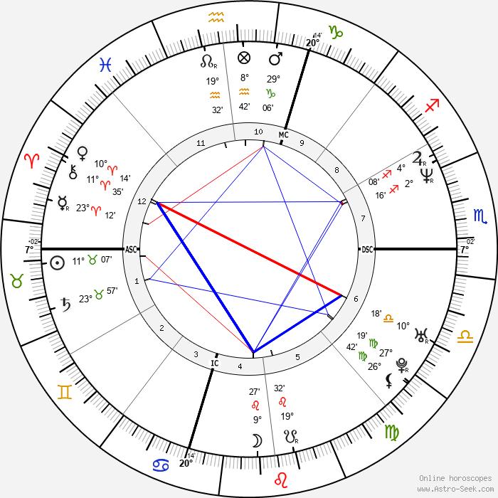 Maria Sole Tognazzi - Birth horoscope chart