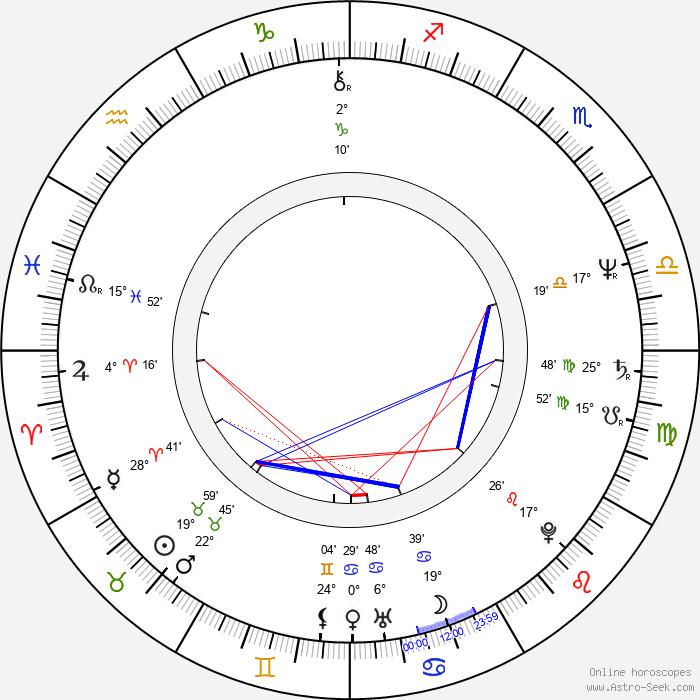 María Sorté - Birth horoscope chart