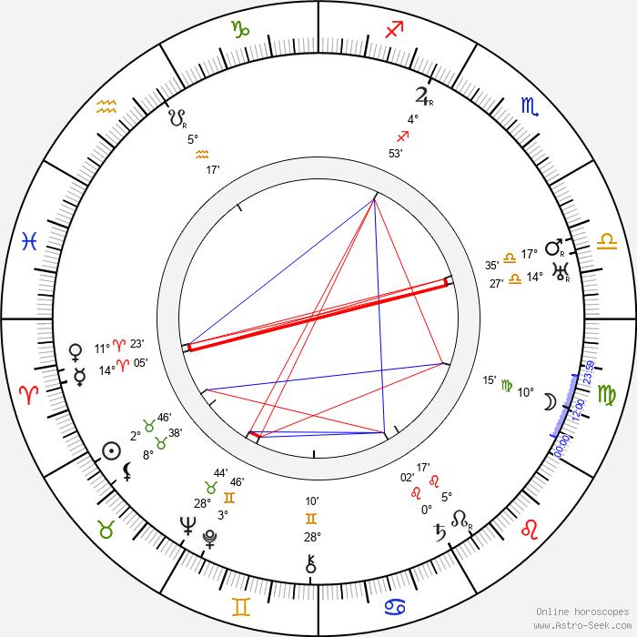 Mária Sýkorová - Birth horoscope chart
