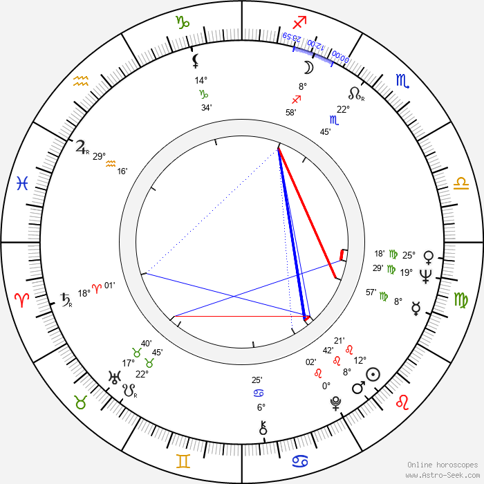 Maria Wachowiak - Birth horoscope chart
