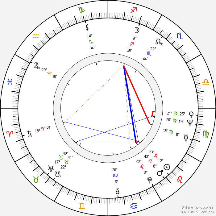 Maria Wachowiak - Birth horoscope chart