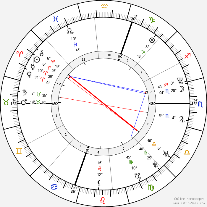 Mariah Carey - Birth horoscope chart