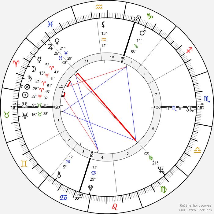 Marian Brayton - Birth horoscope chart