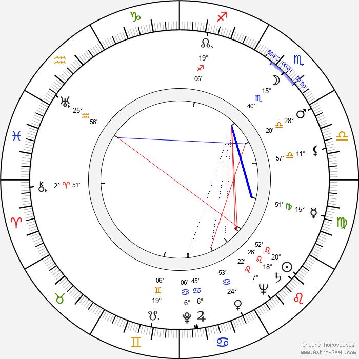 Marian Cingroš - Birth horoscope chart