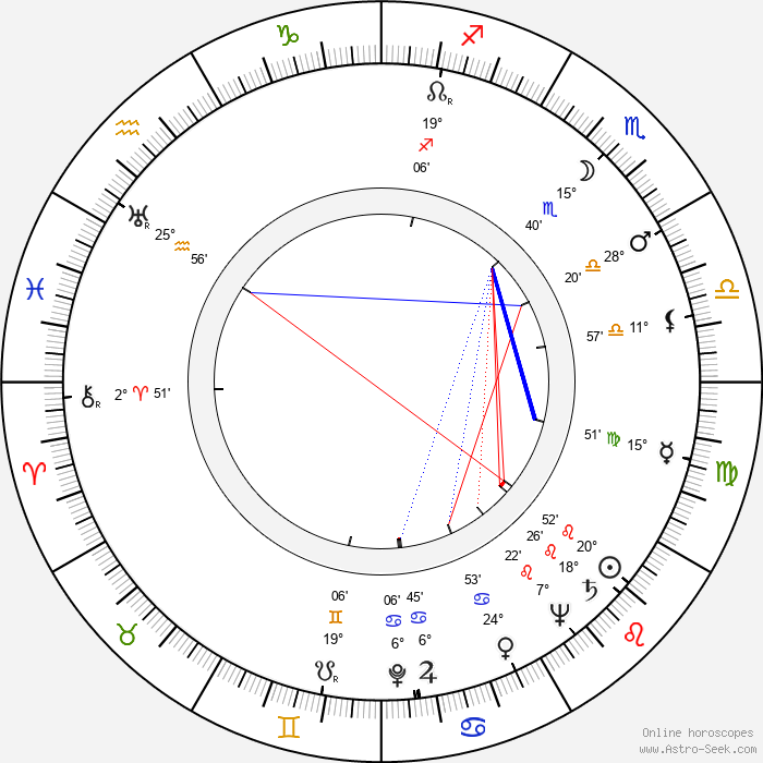 Marian Cingroš - Birth horoscope chart