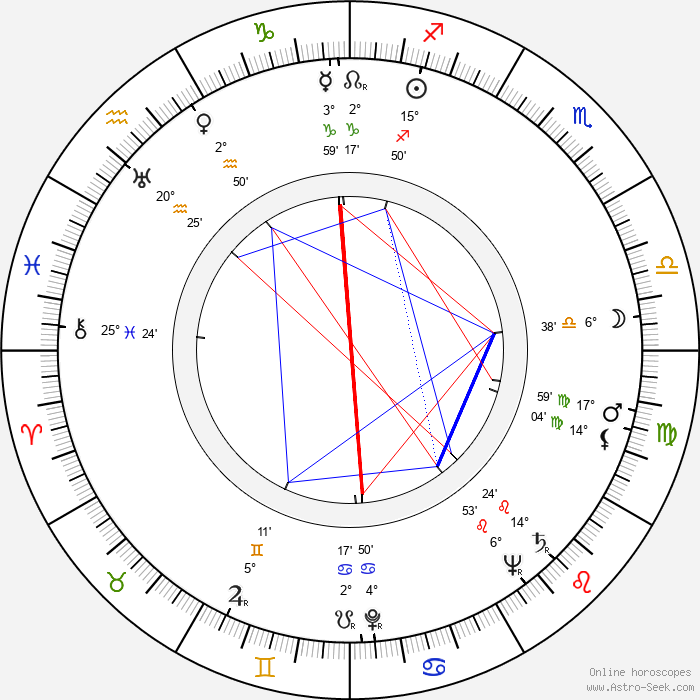 Marian Friedmann - Birth horoscope chart