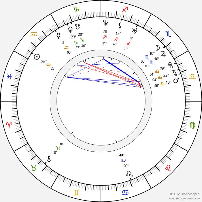 Marián Gáborík - Birth horoscope chart